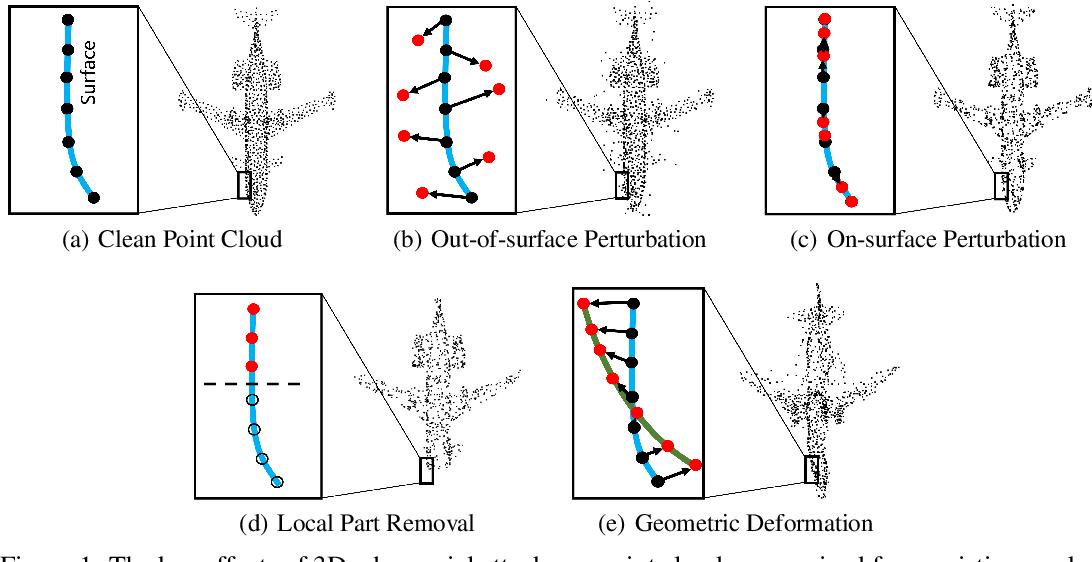 Figure 1 for IF-Defense: 3D Adversarial Point Cloud Defense via Implicit Function based Restoration