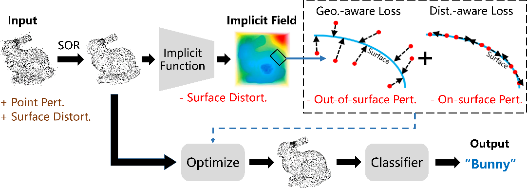 Figure 3 for IF-Defense: 3D Adversarial Point Cloud Defense via Implicit Function based Restoration
