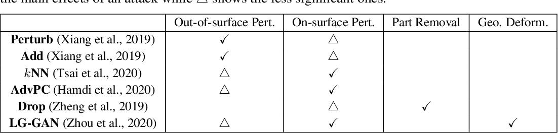 Figure 2 for IF-Defense: 3D Adversarial Point Cloud Defense via Implicit Function based Restoration
