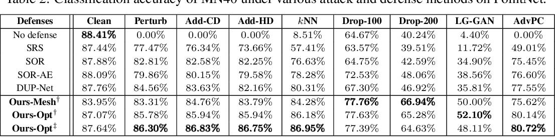 Figure 4 for IF-Defense: 3D Adversarial Point Cloud Defense via Implicit Function based Restoration
