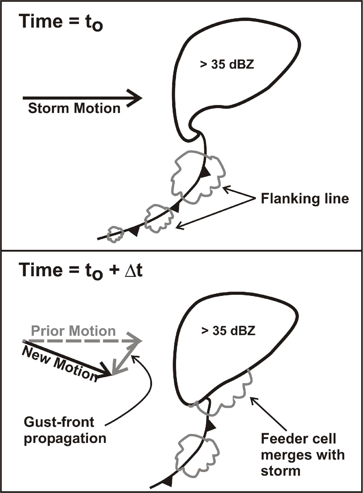 Figure 3 from Operational Forecasting of Supercell Motion : Review