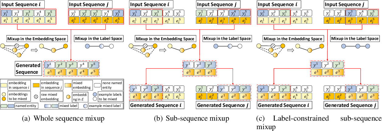 Figure 1 for SeqMix: Augmenting Active Sequence Labeling via Sequence Mixup