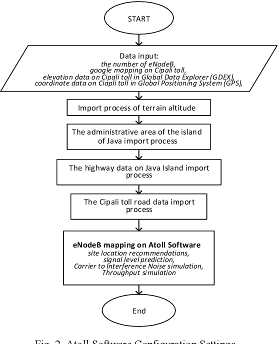 Figure 2 from Long Term Evolution (LTE) Network Planning at