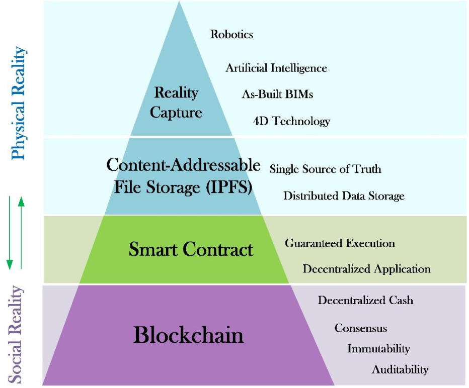 Figure 3 for Construction Payment Automation Using Blockchain-Enabled Smart Contracts and Reality Capture Technologies