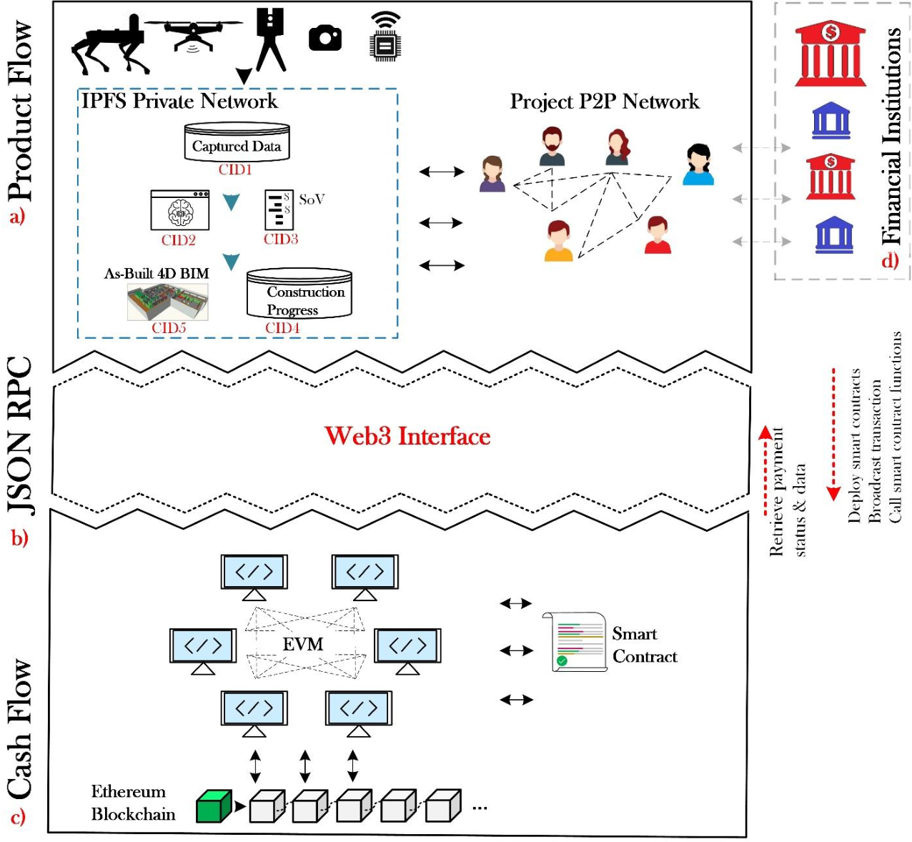 Figure 4 for Construction Payment Automation Using Blockchain-Enabled Smart Contracts and Reality Capture Technologies