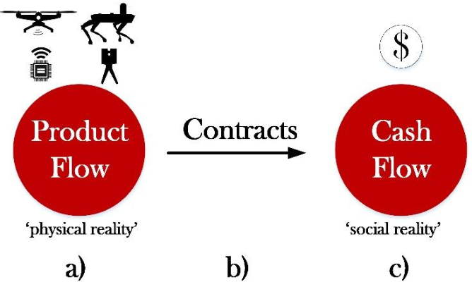 Figure 1 for Construction Payment Automation Using Blockchain-Enabled Smart Contracts and Reality Capture Technologies