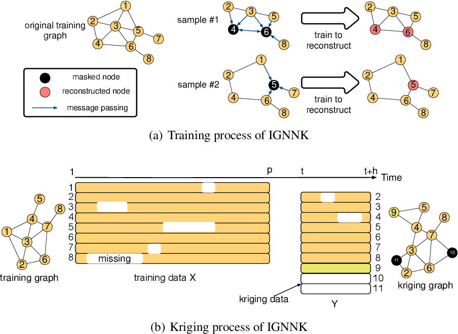 Figure 1 for Inductive Graph Neural Networks for Spatiotemporal Kriging