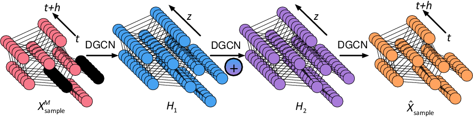 Figure 3 for Inductive Graph Neural Networks for Spatiotemporal Kriging