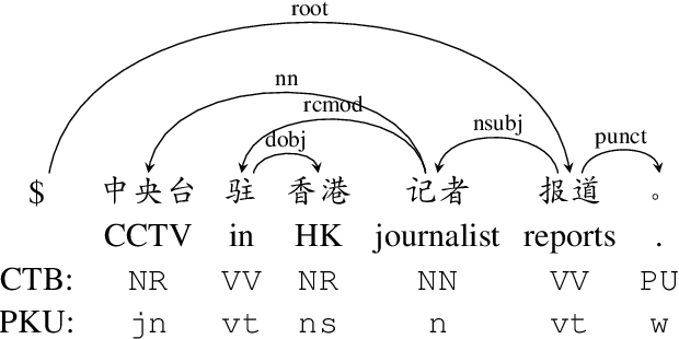 Figure 1 for Is POS Tagging Necessary or Even Helpful for Neural Dependency Parsing?