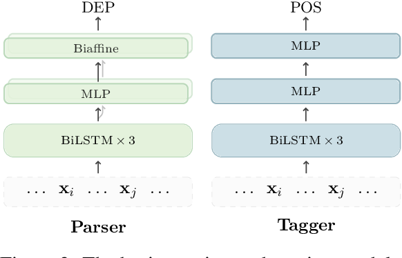 Figure 3 for Is POS Tagging Necessary or Even Helpful for Neural Dependency Parsing?