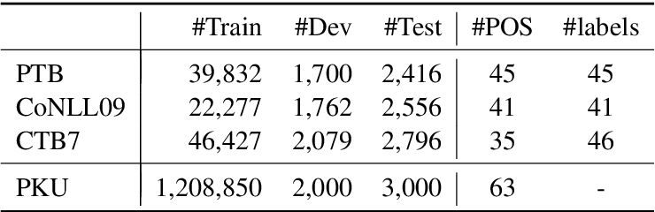 Figure 2 for Is POS Tagging Necessary or Even Helpful for Neural Dependency Parsing?