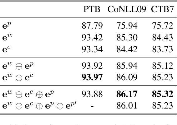 Figure 4 for Is POS Tagging Necessary or Even Helpful for Neural Dependency Parsing?