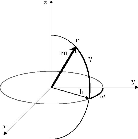Figure 2 4 from Superquadrics and Their Geometric Properties 2 1