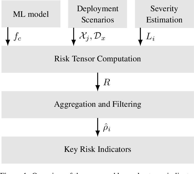 Figure 1 for Risk Assessment for Machine Learning Models