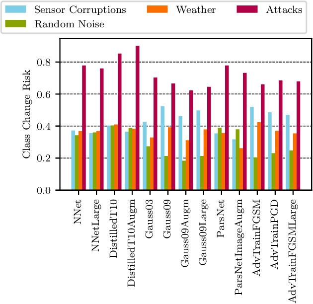 Figure 4 for Risk Assessment for Machine Learning Models