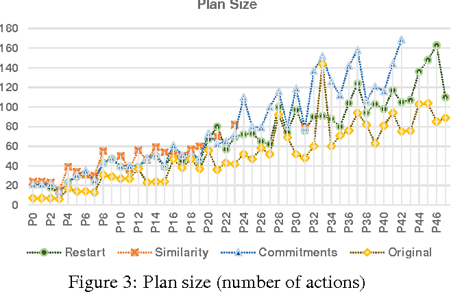 Figure 3 for The Metrics Matter! On the Incompatibility of Different Flavors of Replanning