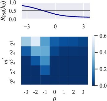 Figure 3 for Similarity-based Classification: Connecting Similarity Learning to Binary Classification