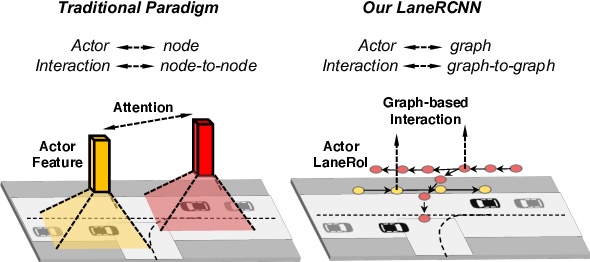 Figure 1 for LaneRCNN: Distributed Representations for Graph-Centric Motion Forecasting