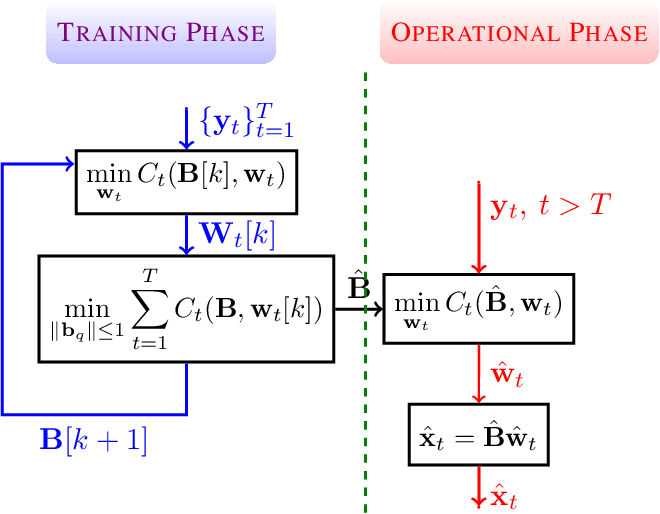 Figure 1 for Dynamic Network Cartography