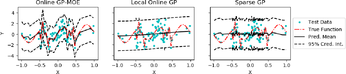 Figure 1 for Sequential Gaussian Processes for Online Learning of Nonstationary Functions