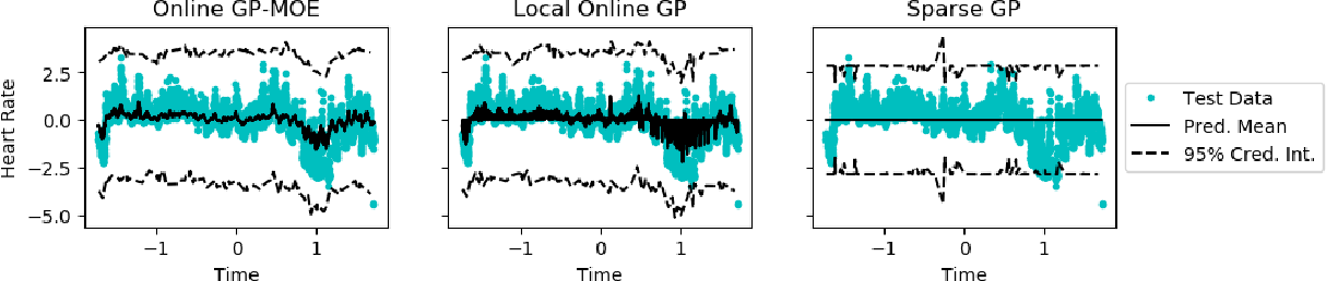 Figure 2 for Sequential Gaussian Processes for Online Learning of Nonstationary Functions
