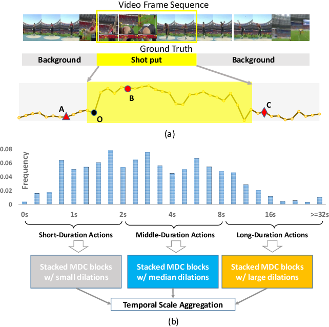 Figure 1 for Scale Matters: Temporal Scale Aggregation Network for Precise Action Localization in Untrimmed Videos