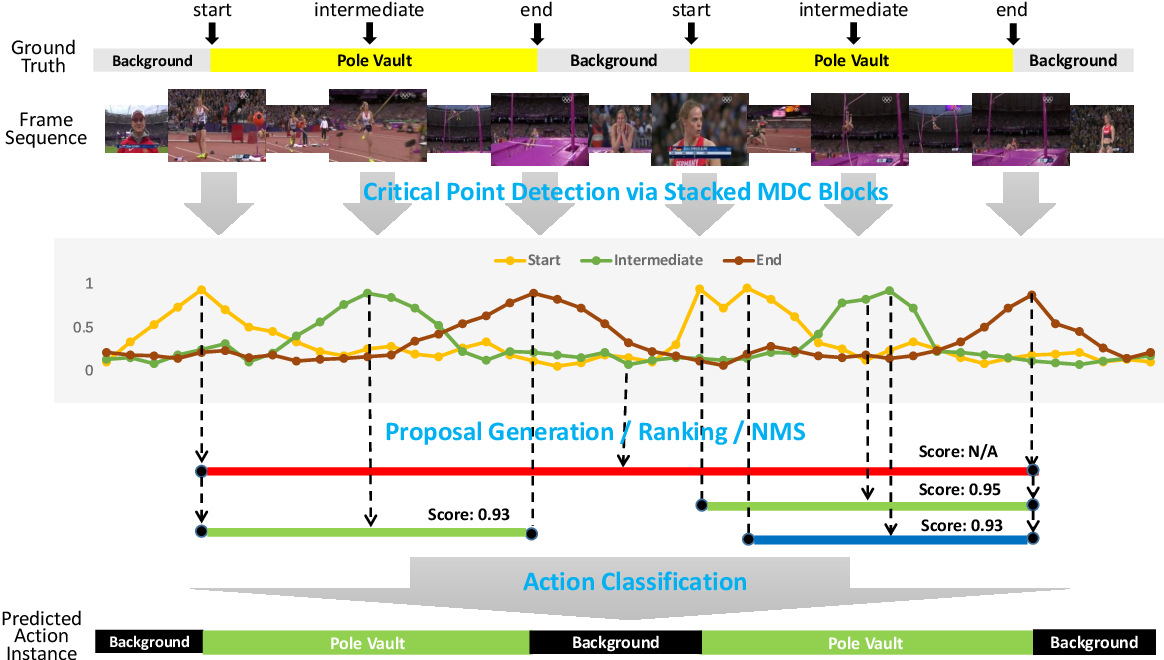 Figure 3 for Scale Matters: Temporal Scale Aggregation Network for Precise Action Localization in Untrimmed Videos
