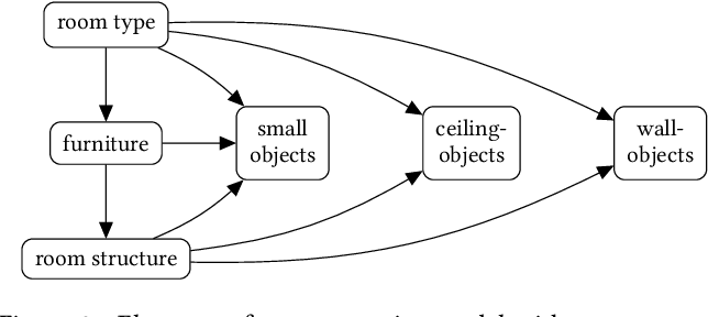 Figure 3 for Automatic Generation of Constrained Furniture Layouts