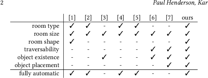 Figure 2 for Automatic Generation of Constrained Furniture Layouts