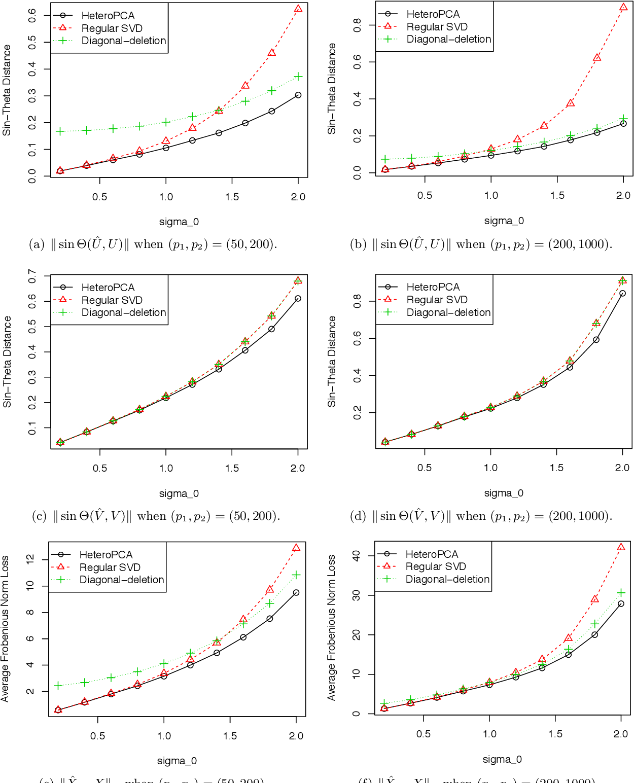 Figure 3 for Heteroskedastic PCA: Algorithm, Optimality, and Applications