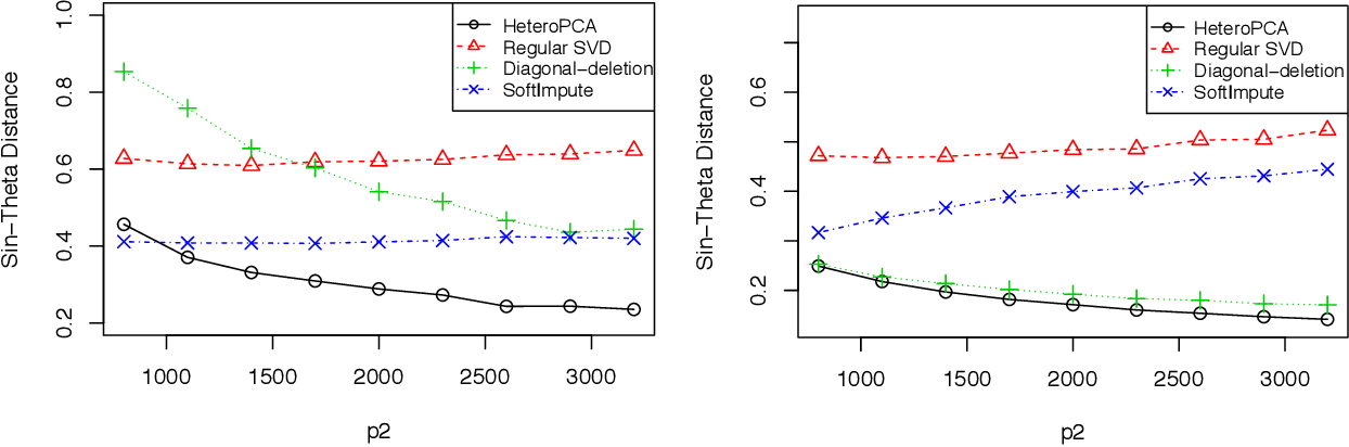 Figure 4 for Heteroskedastic PCA: Algorithm, Optimality, and Applications