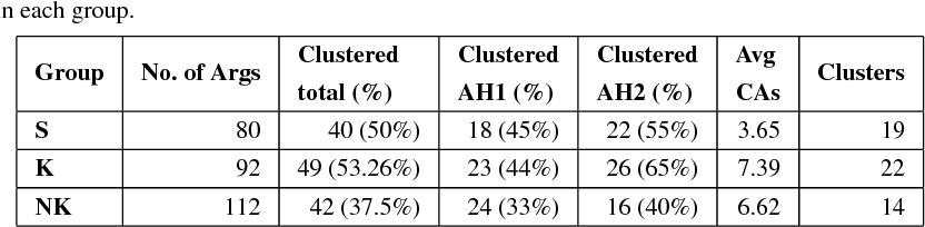 Figure 4 for Argument Harvesting Using Chatbots