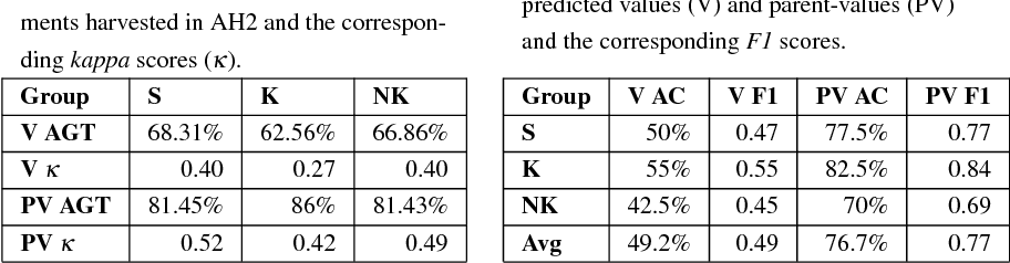 Figure 1 for Argument Harvesting Using Chatbots