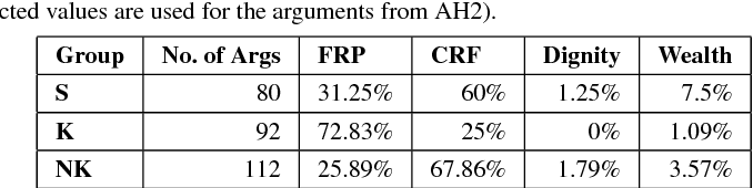 Figure 2 for Argument Harvesting Using Chatbots