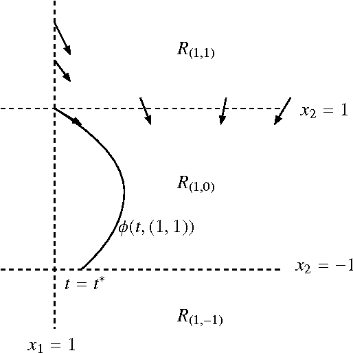 Figure 1: Behavior of the trajectory φ(t, (1, 1)) in R(1,0)