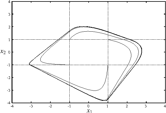 Figure 2: Four trajectories generated by the system (3) with a12 = 1.7, a21 = −1.6, I1 = 0.5 and I2 = −0.5.