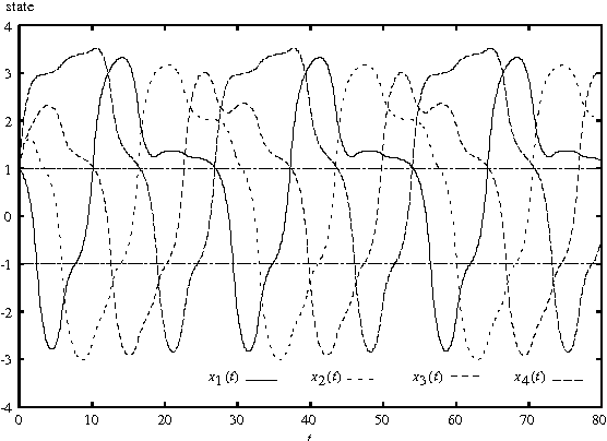 Figure 3: Waveforms of four components of φ(t, x0) with x0 = (1, 1, 1, 1).