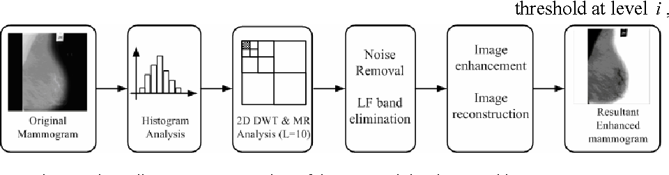 Figure 4 from detection of calcifications in digital mammograms block diagram representation of the approach implemented in matlab ccuart Choice Image