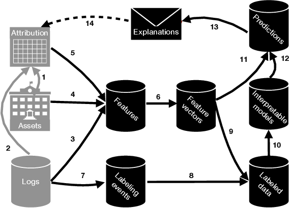 Figure 1 for Ownership at Large -- Open Problems and Challenges in Ownership Management