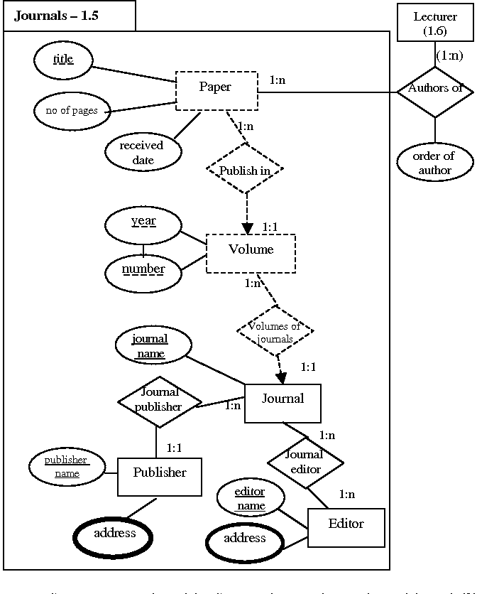 Figure 4 From Hierarchical Entity Relationship Diagrams The Model