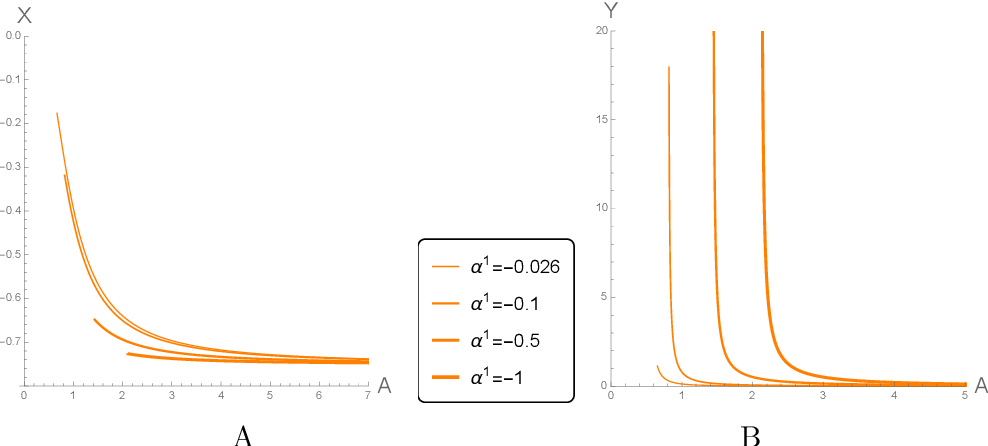 Figure 17 from Exact holographic RG flows and the $A_{1