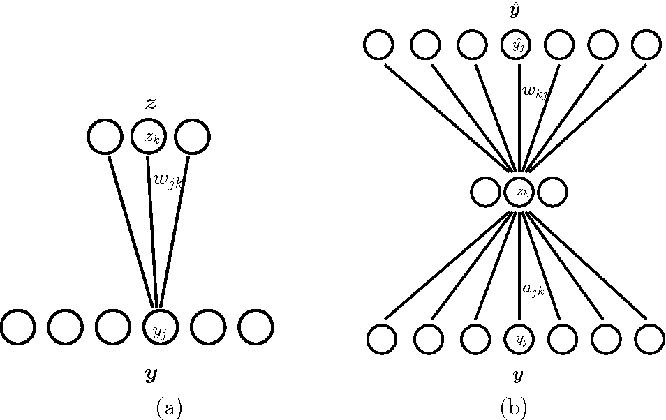 Figure 2 for Learning to relate images: Mapping units, complex cells and simultaneous eigenspaces