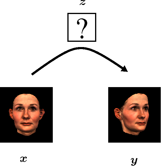 Figure 3 for Learning to relate images: Mapping units, complex cells and simultaneous eigenspaces
