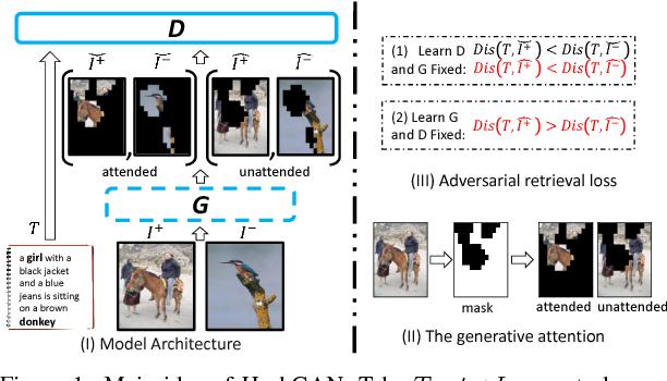 Figure 1 for HashGAN:Attention-aware Deep Adversarial Hashing for Cross Modal Retrieval