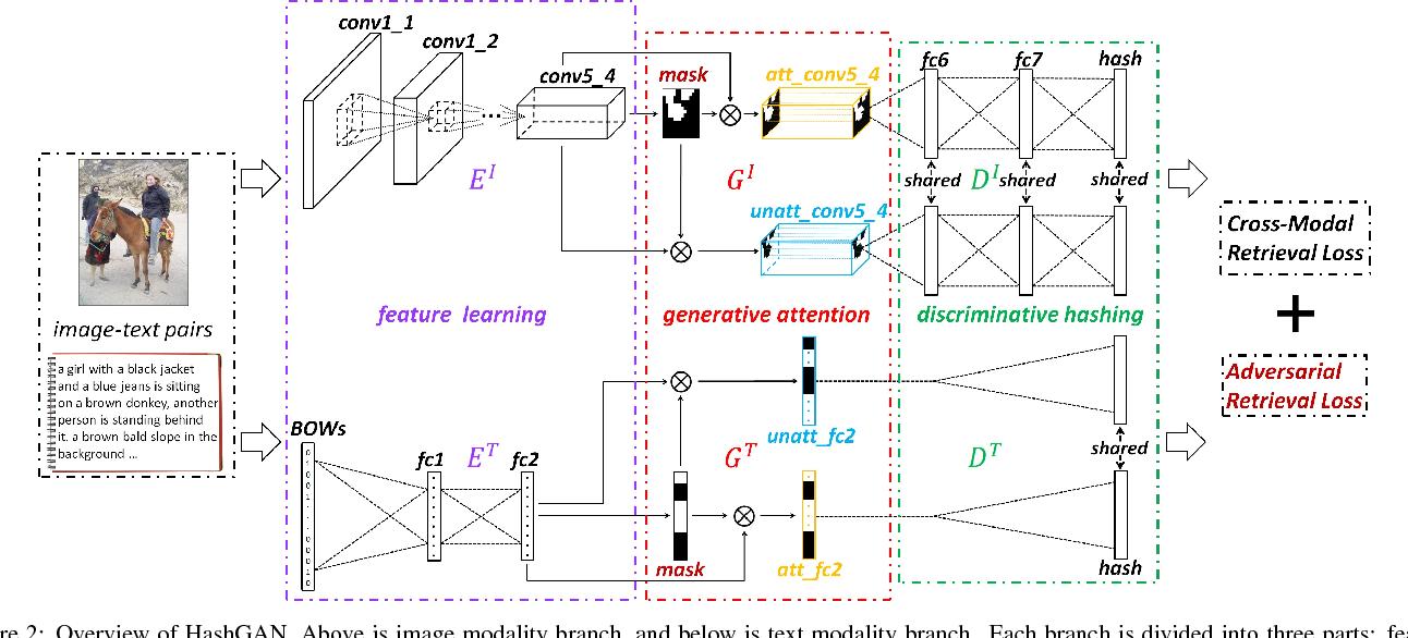 Figure 3 for HashGAN:Attention-aware Deep Adversarial Hashing for Cross Modal Retrieval