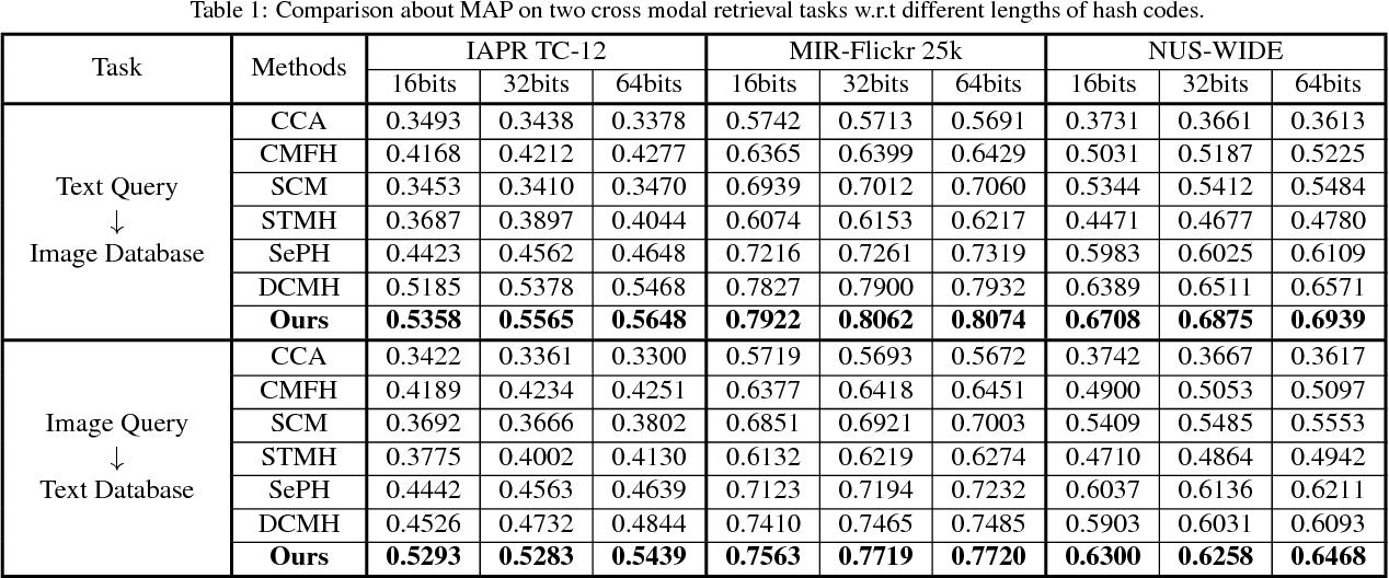 Figure 2 for HashGAN:Attention-aware Deep Adversarial Hashing for Cross Modal Retrieval