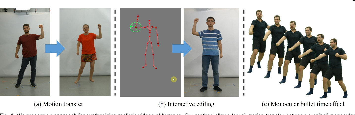 Figure 1 for Neural Human Video Rendering: Joint Learning of Dynamic Textures and Rendering-to-Video Translation