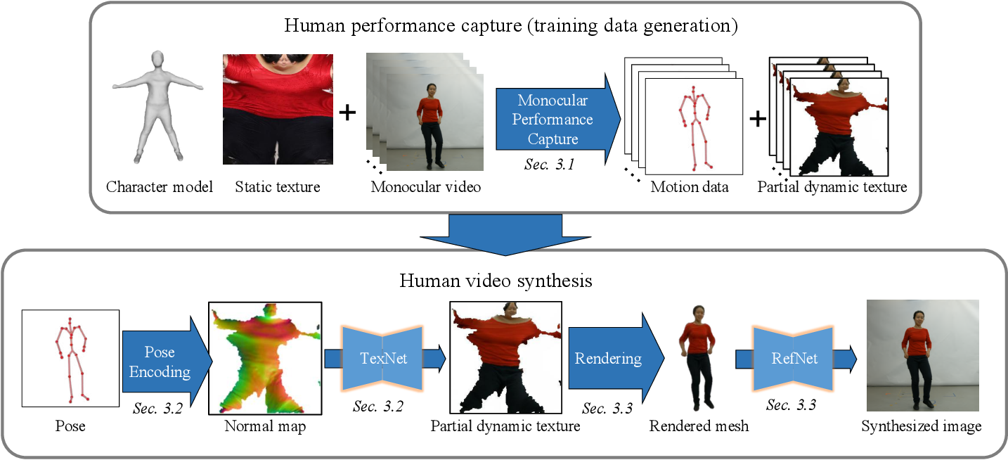 Figure 3 for Neural Human Video Rendering: Joint Learning of Dynamic Textures and Rendering-to-Video Translation