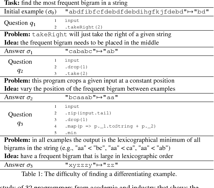 Figure 1 for Programming Not Only by Example