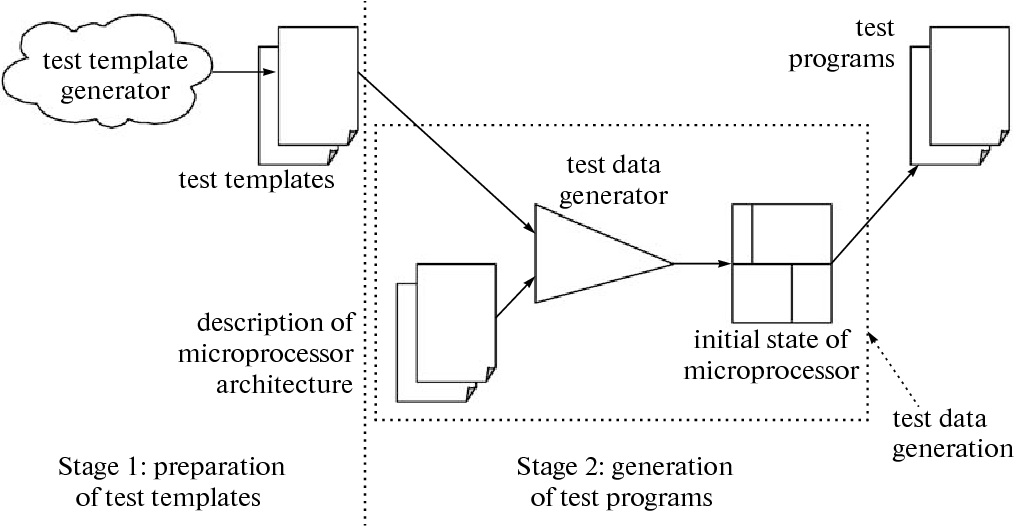Test Data Preparation Template